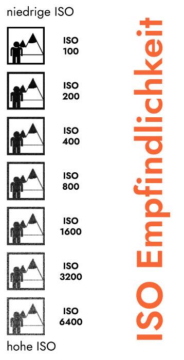 Blende, Belichtungszeit, ISO kurz & einfach erklärt